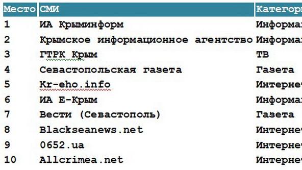 «Крымское Эхо» вошло в пятерку самых авторитетных СМИ Крыма